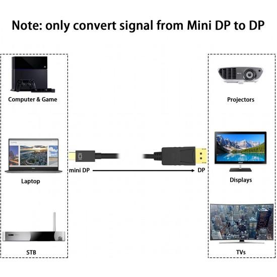 Мини DisplayPort към DisplayPort кабел, ICZI 4K 60Hz / 2k 144Hz